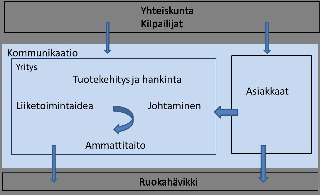 kaavio_elementit