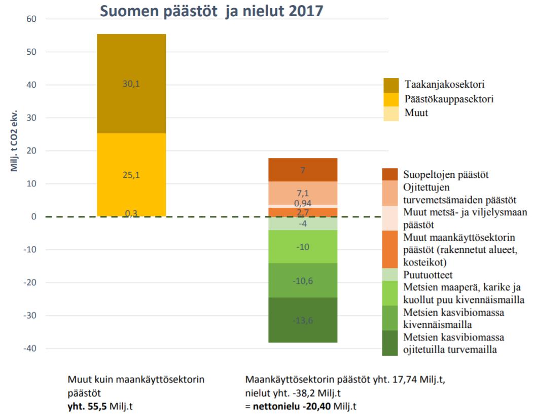 Kuva 1. Suomen päästöt ja nielut vuonna 2017. a) Maankäyttösektorin  ulkopuoliset päästöt b) Maankäyttösektorin päästöt ja nielut. 57a488f1e5
